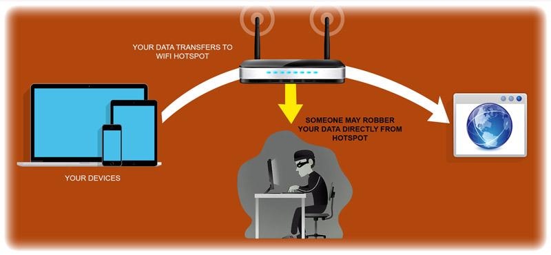 not-safe-usage-of-wifi-hotspot