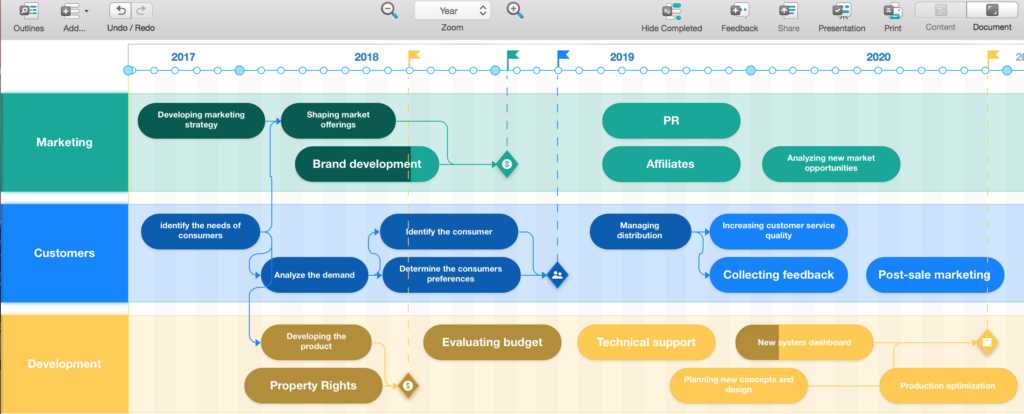 Screenshot of Roadmap Planner, the app that helps you take a helicopter view on your business