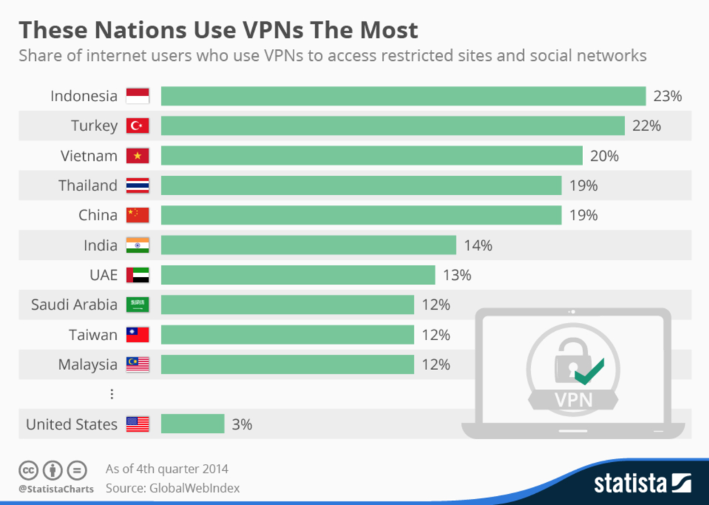 Infographics by Statista. The nations that use VPN the most