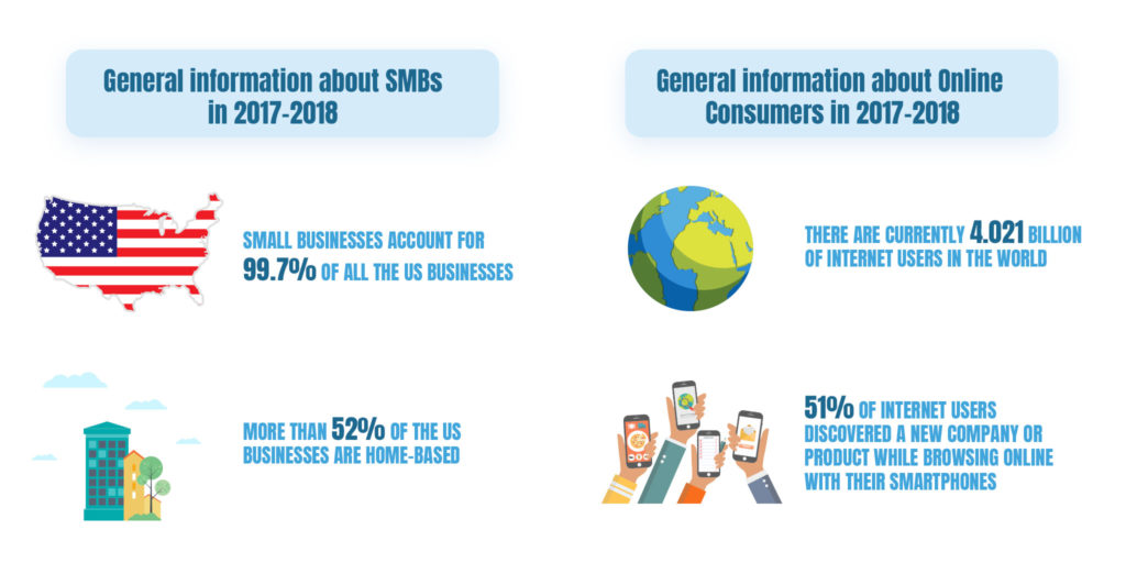 2 - Online Business Trends in SMEs in the Near Future (Infographics)