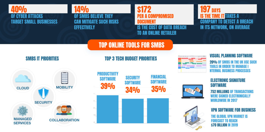 5 - Online Business Trends in SMEs in the Near Future (Infographics)