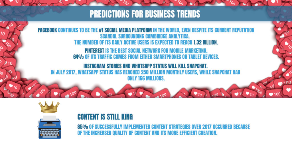 6 - Online Business Trends in SMEs in the Near Future (Infographics)