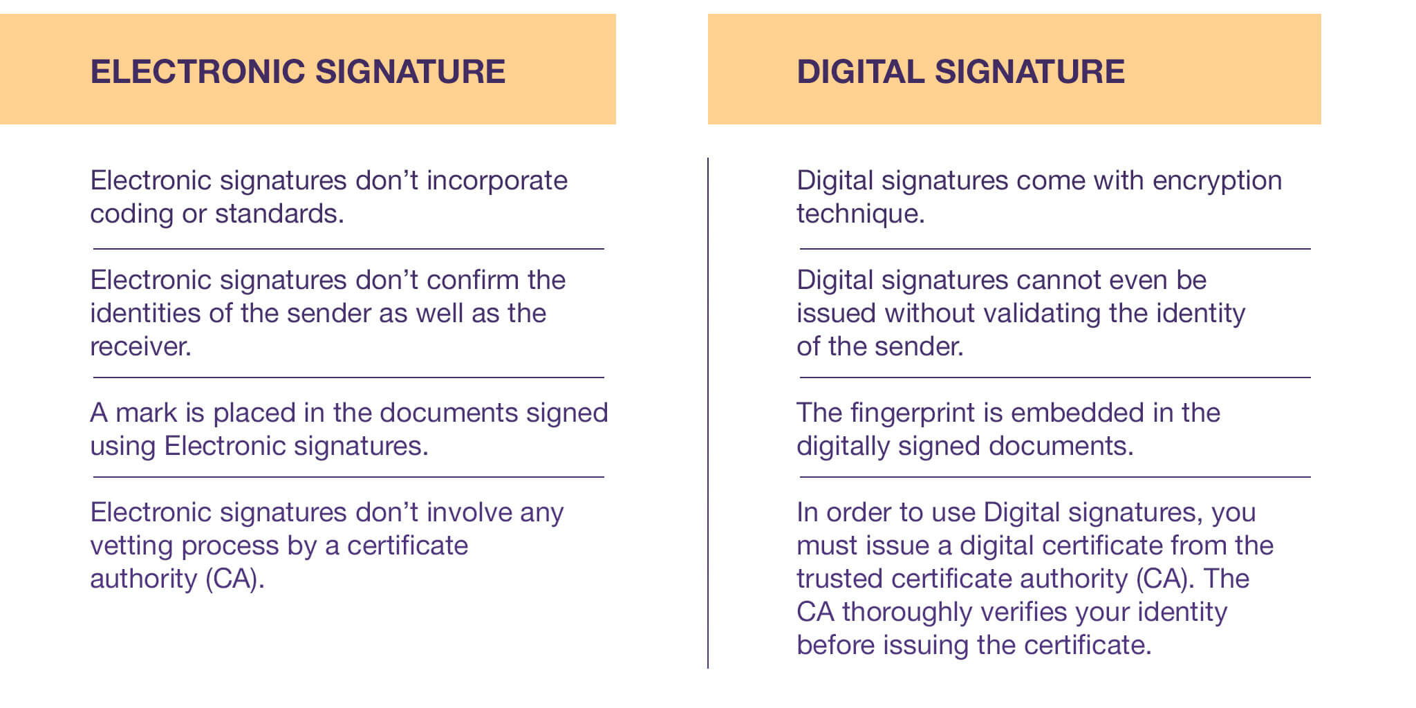 A table describing differences between electronic and digital signatures