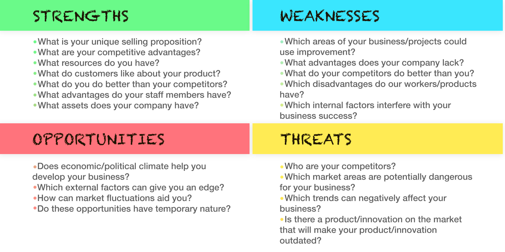 Table with questions for SWOT analysis