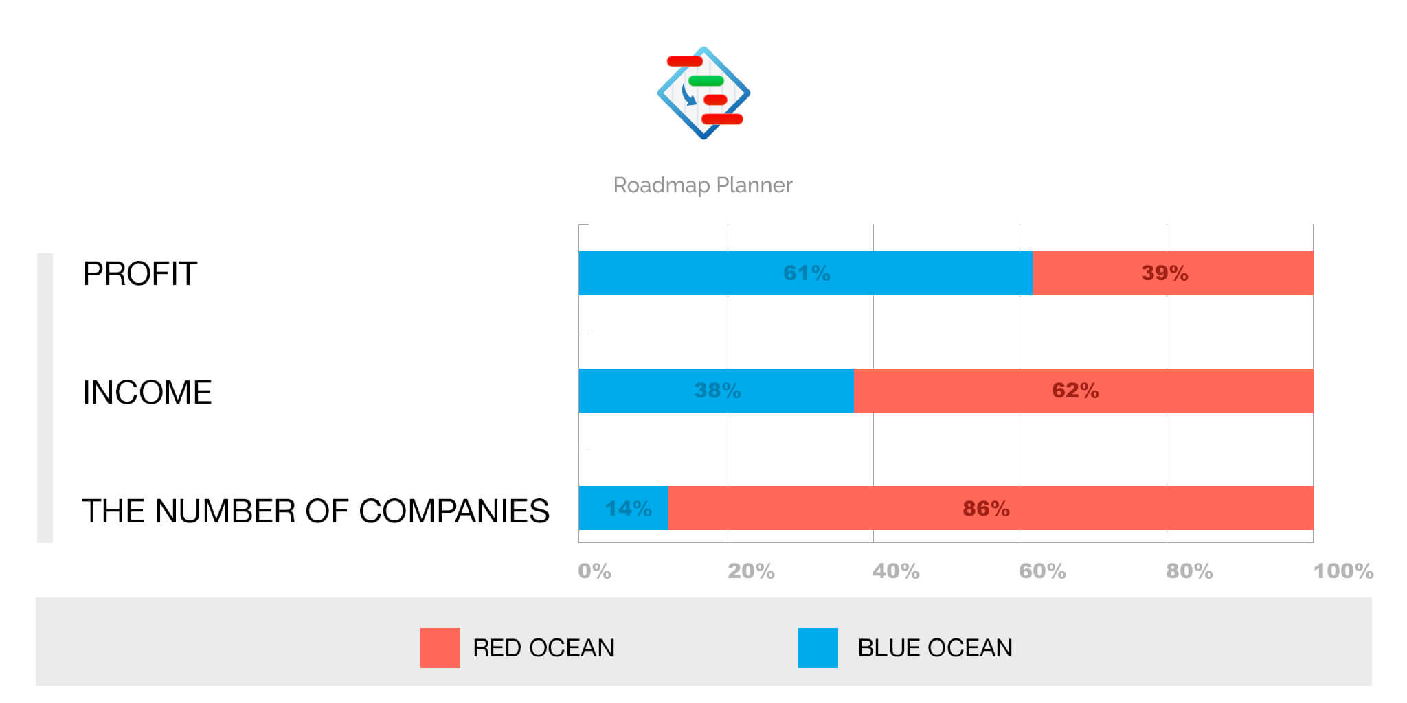 Table describing profits of blue ocean and red ocean strategy