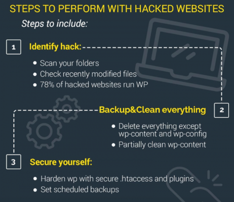 Steps to perform with hacked websites