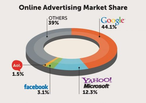 Google online advertising market share in 2012