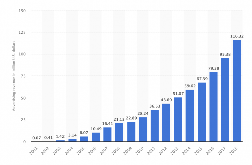 Advertising revenue of Google from 2001 to 2018 (in billion U.S. dollars)