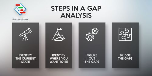 Steps of a gap analysis