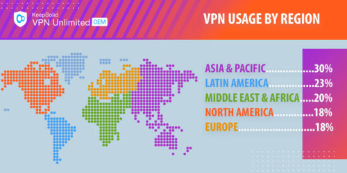 VPN usage by region
