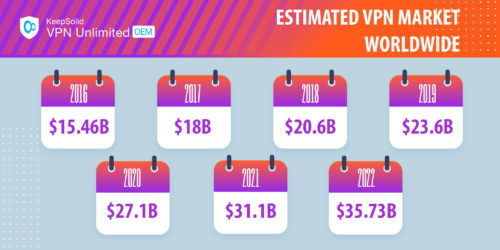 Estimated VPN market worldwide